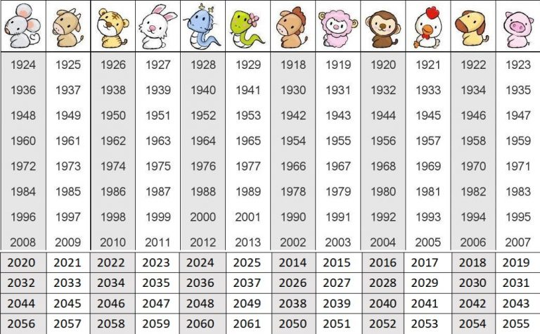 year comparison of the Chinese zodiac